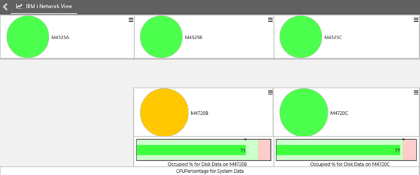 New web interface for IBM i performance management solution makes it easier to keep a continuous eye on performance